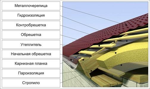 Структура крыши с кровельными пленками